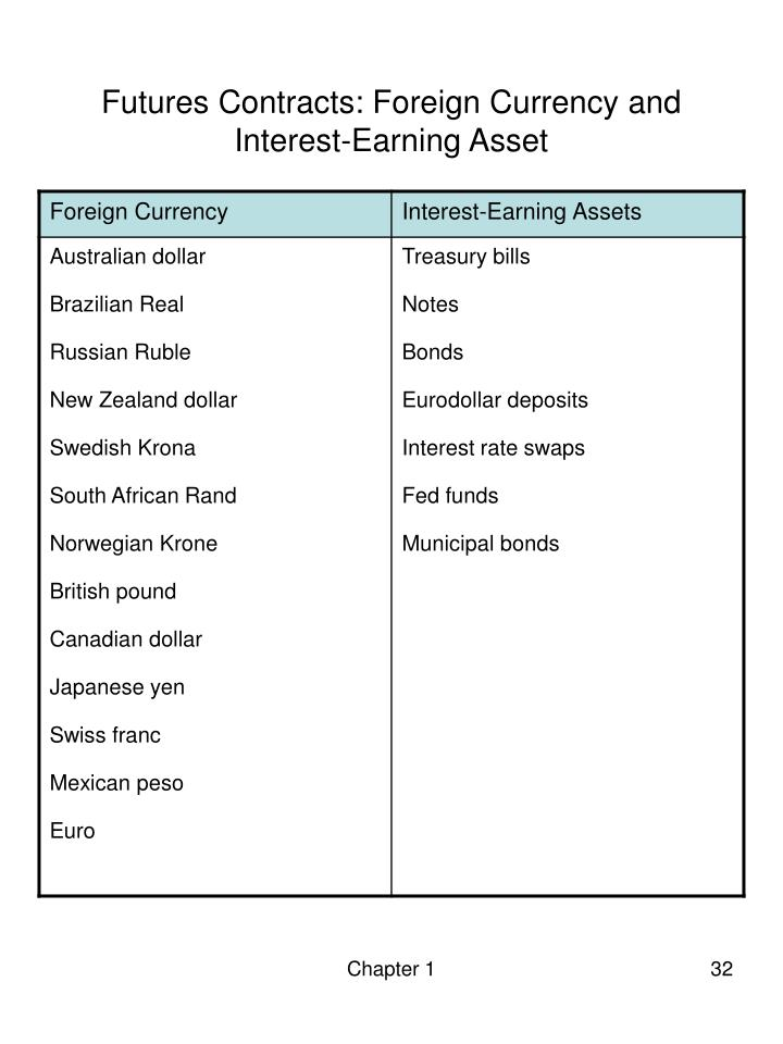 Futures Contracts: Foreign Currency and  Interest-Earning Asset