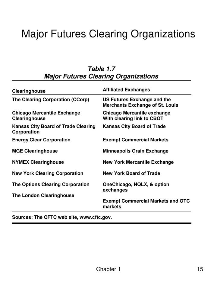 Major Futures Clearing Organizations