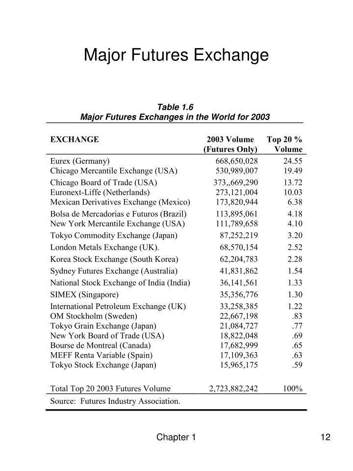 Major Futures Exchange