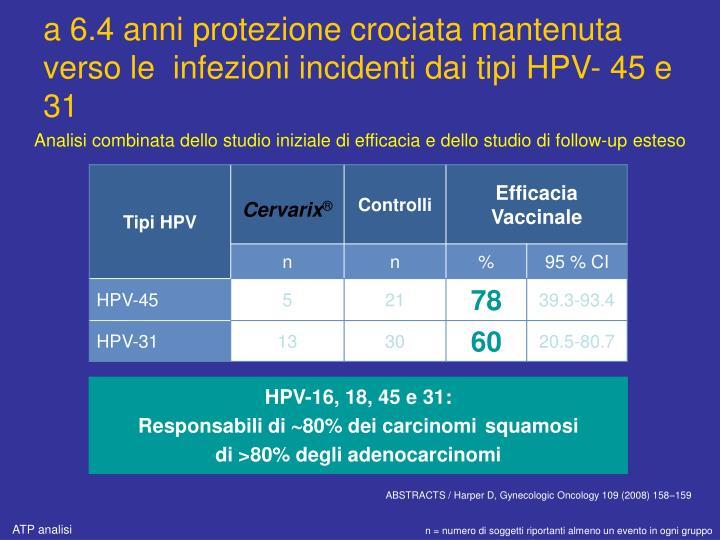 a 6.4 anni protezione crociata mantenuta verso le  infezioni incidenti dai tipi HPV- 45 e 31