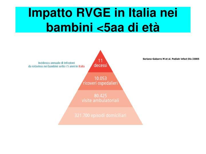 Impatto RVGE in Italia nei bambini <5aa di età