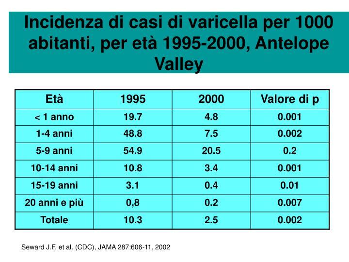Incidenza di casi di varicella per 1000