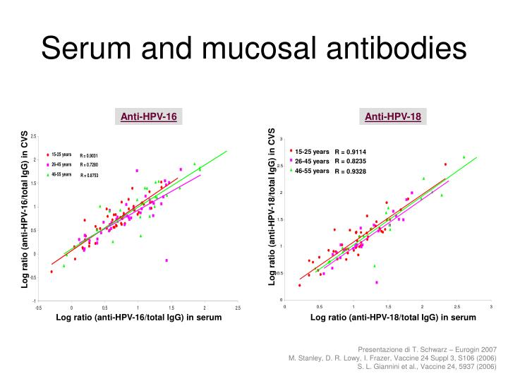Serum and mucosal antibodies
