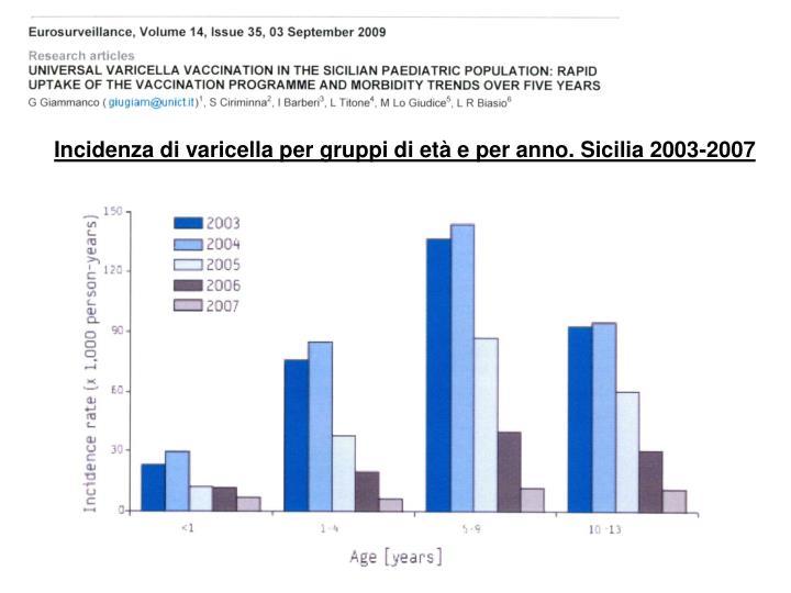 Incidenza di varicella per gruppi di età e per anno. Sicilia 2003-2007