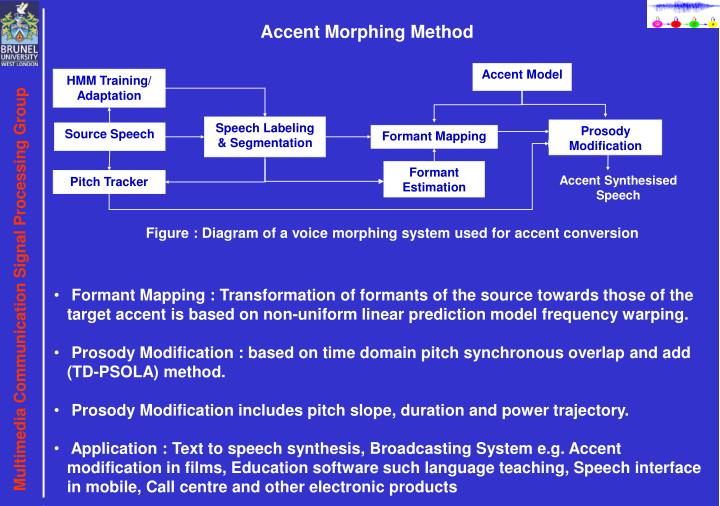 Accent Morphing