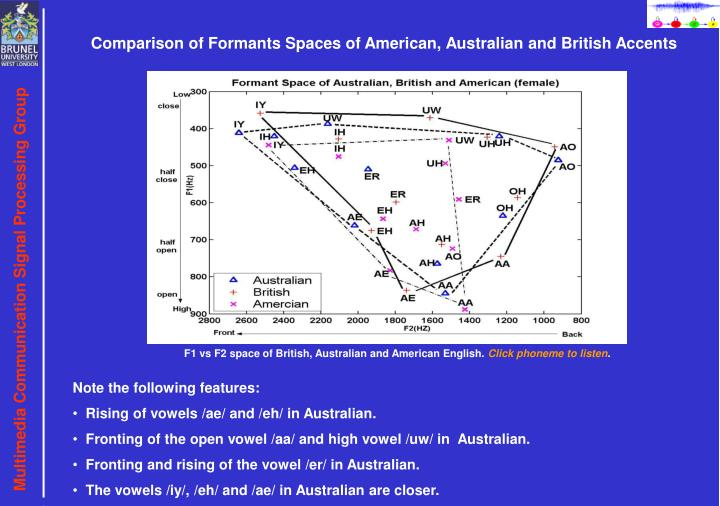 Comparison of Formants Spaces of American, Australian and British Accents