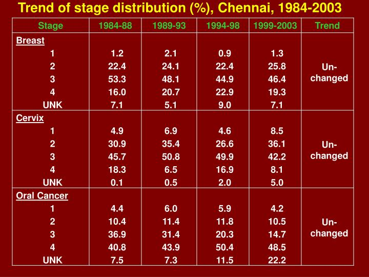 Trend of stage distribution (%), Chennai, 1984-2003
