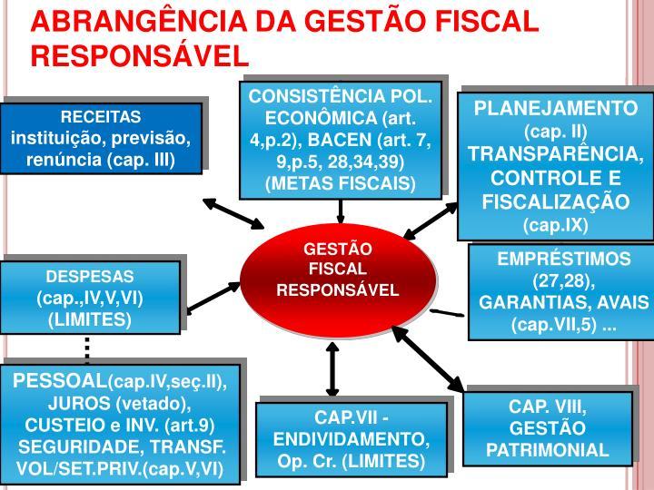 ABRANGÊNCIA DA GESTÃO FISCAL RESPONSÁVEL