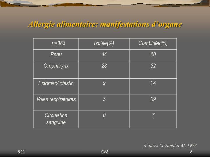 Allergie alimentaire: manifestations d'organe