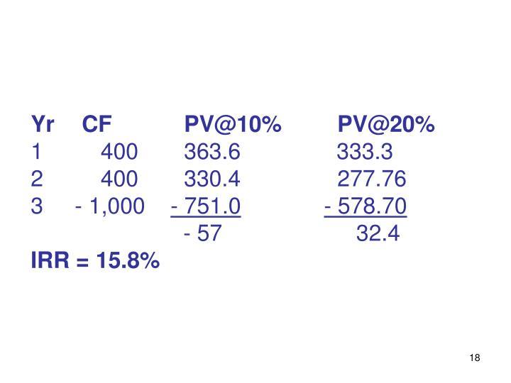YrCFPV@10%PV@20%