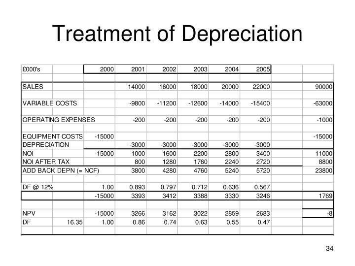 Treatment of Depreciation