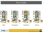 four cycles