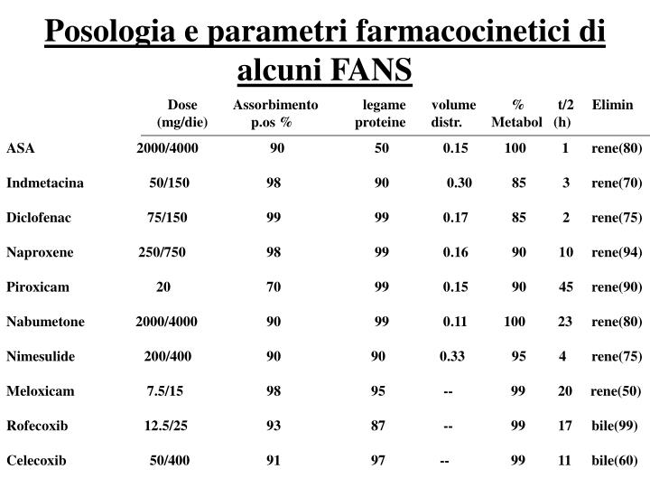 Posologia e parametri farmacocinetici di alcuni FANS