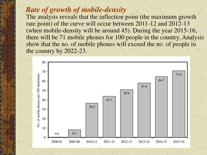 Rate of growth of mobile-density