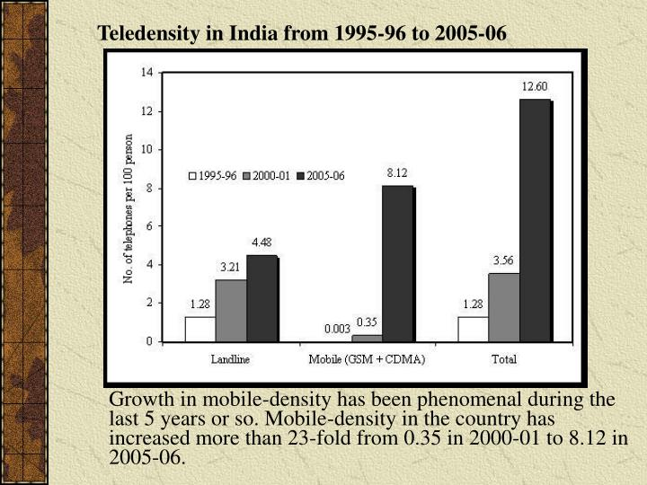 Teledensity in India from 1995-96 to 2005-06