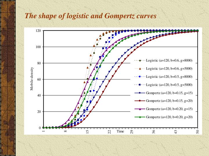 The shape of logistic and Gompertz curves