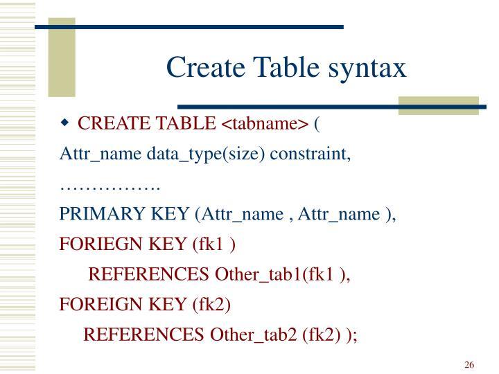 Create Table syntax