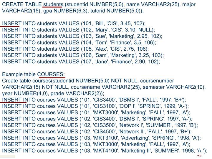 CREATE TABLE students (studentid NUMBER(5,0), name VARCHAR2(25), major VARCHAR2(15), gpa NUMBER(6,3), tutorid NUMBER(5,0));