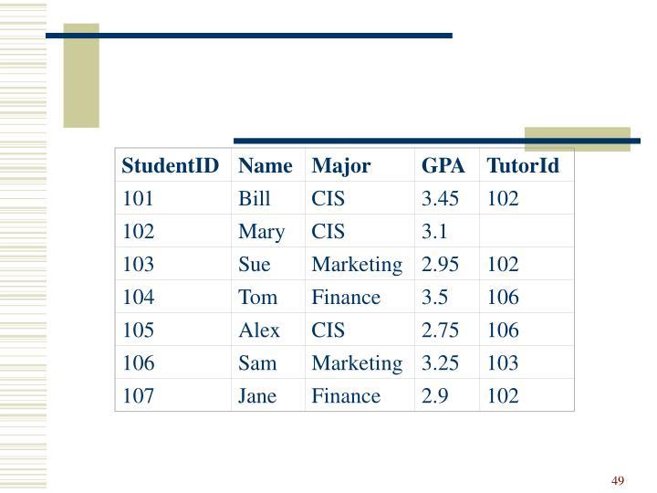 StudentID