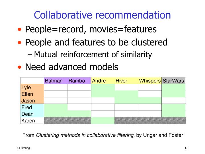 Collaborative recommendation