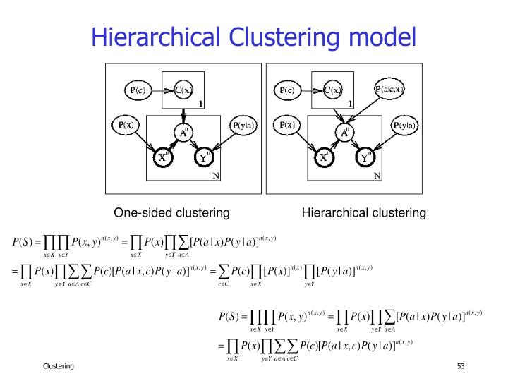 Hierarchical Clustering model