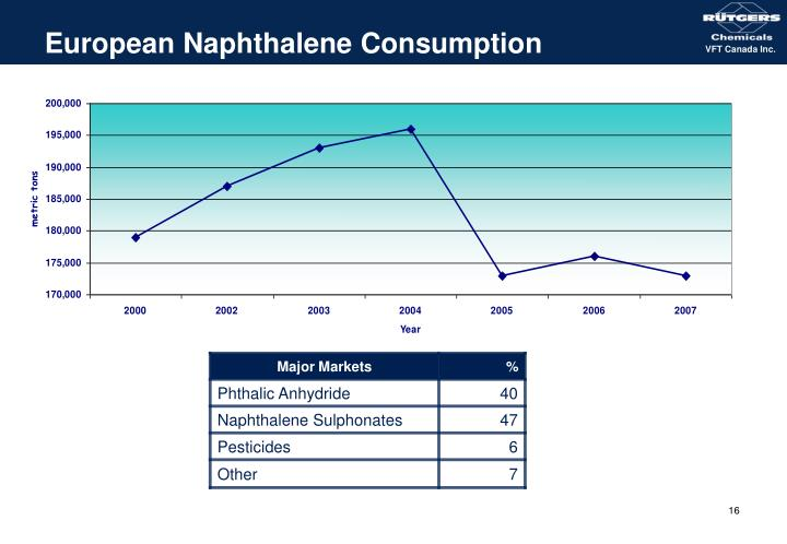 European Naphthalene Consumption