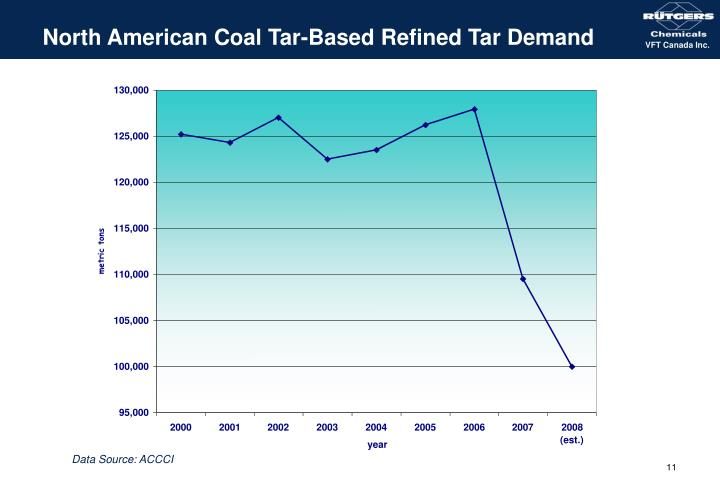 North American Coal Tar-Based Refined Tar Demand