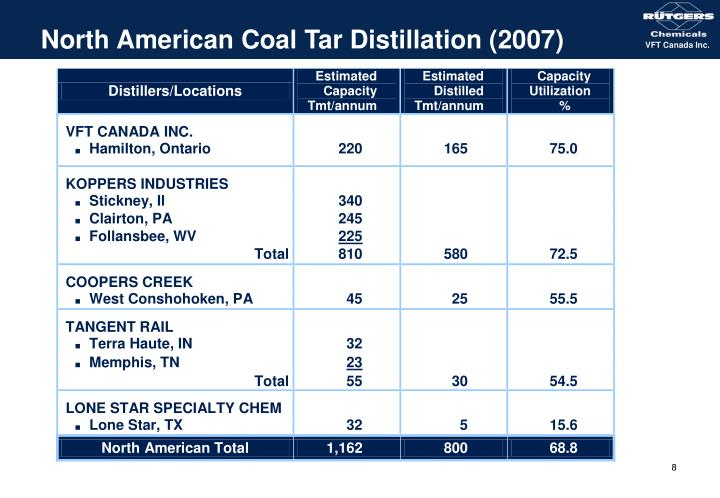 North American Coal Tar Distillation (2007)