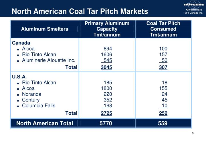 North American Coal Tar Pitch Markets