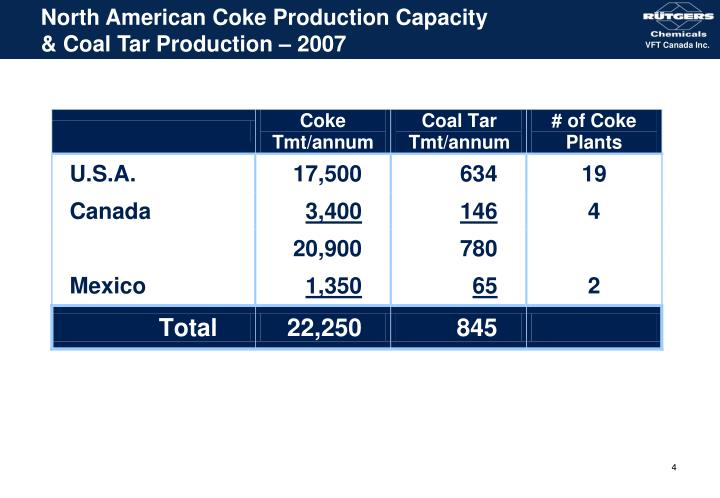 North American Coke Production Capacity