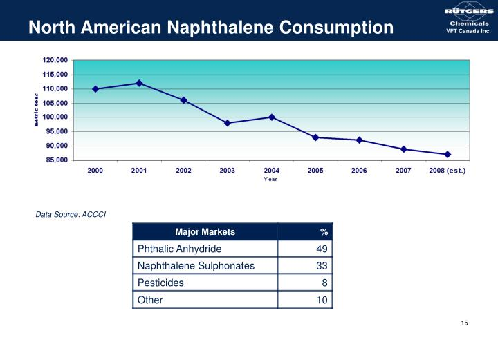 North American Naphthalene Consumption