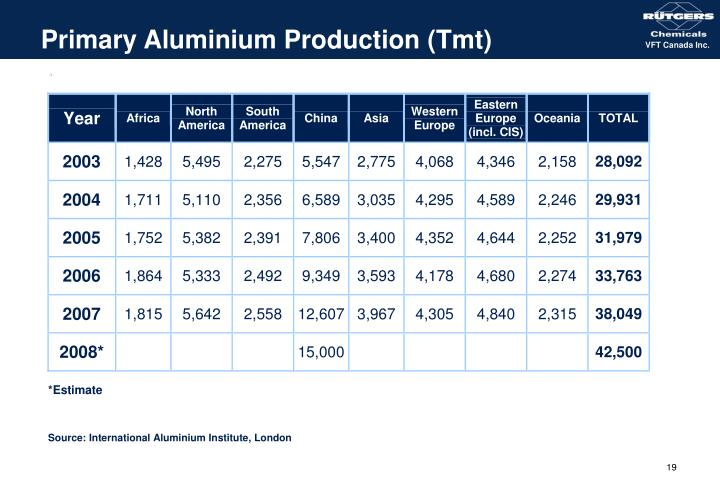 Primary Aluminium Production (Tmt)