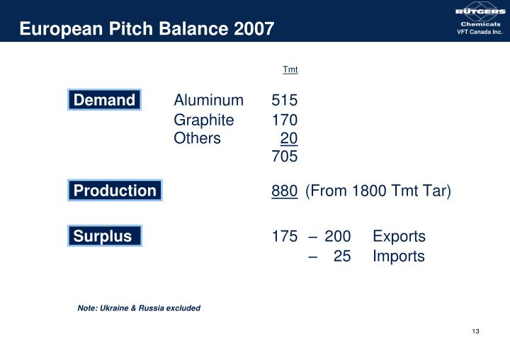 European Pitch Balance 2007