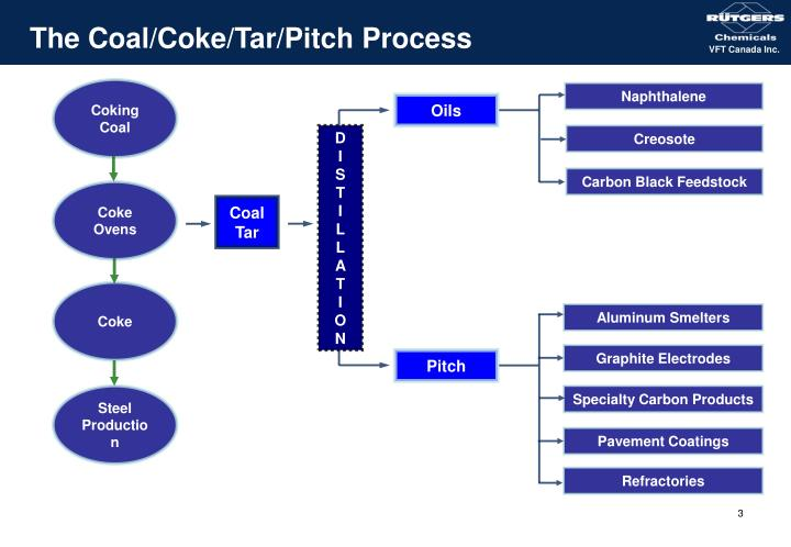 The coal coke tar pitch process