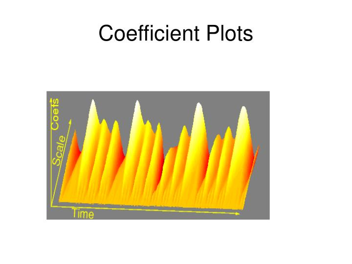 Coefficient Plots