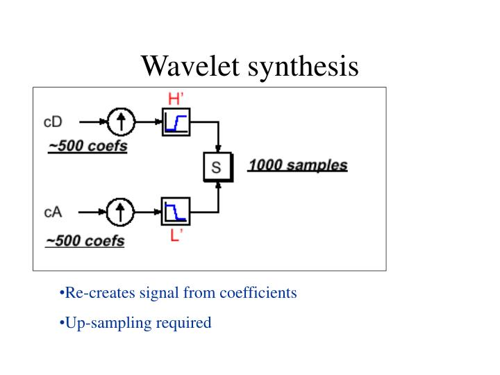 Wavelet synthesis