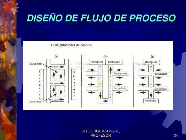DISEÑO DE FLUJO DE PROCESO