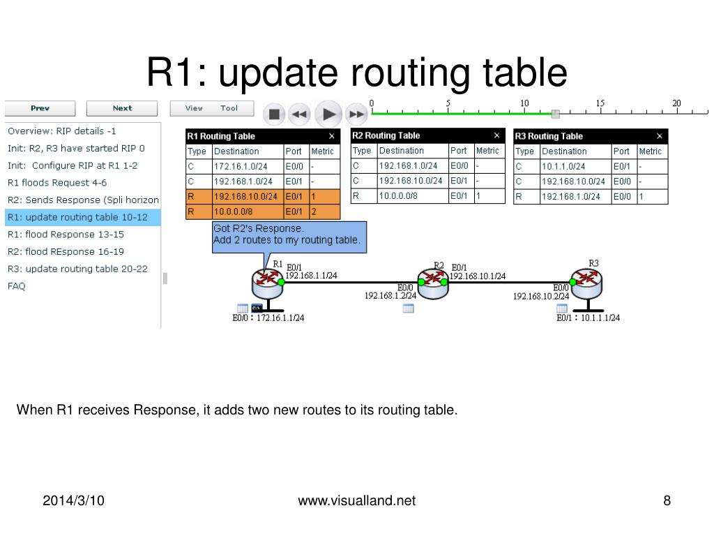 R1: update routing table