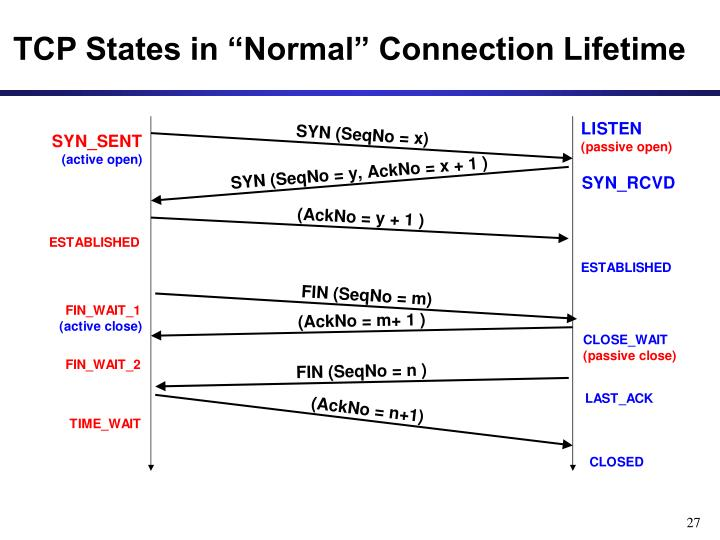 """TCP States in """"Normal"""" Connection Lifetime"""