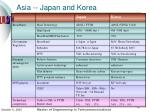 asia japan and korea