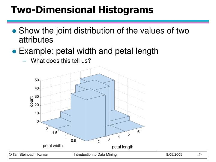 Two-Dimensional Histograms