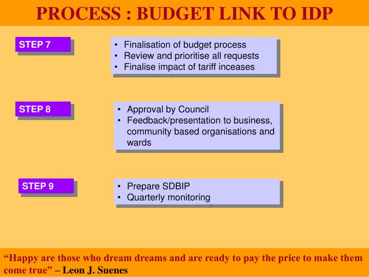PROCESS : BUDGET LINK TO IDP