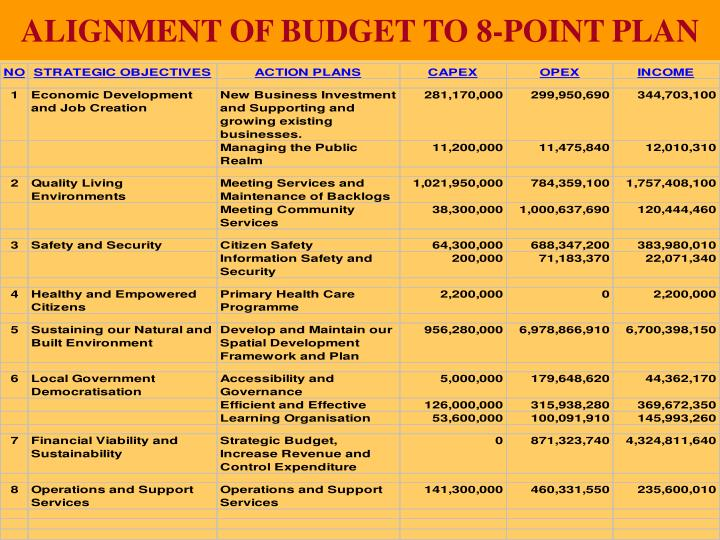 ALIGNMENT OF BUDGET TO 8-POINT PLAN