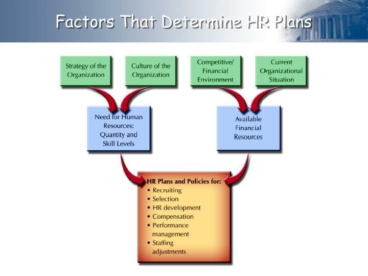"hr planning and development methods at nandos commerce essay Human resource management is the part of the organization that is concerned with the ""people"" dimension (decenzo and robbins, 1996) it is a staff, or support, junction in the organizations."