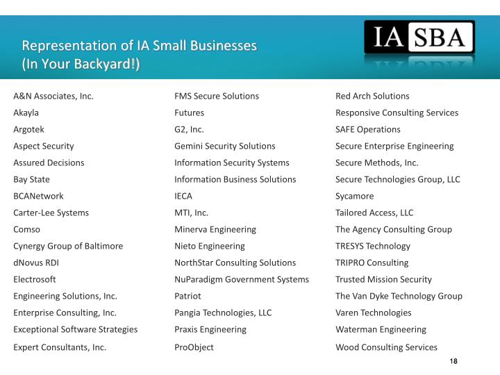 Representation of IA Small Businesses