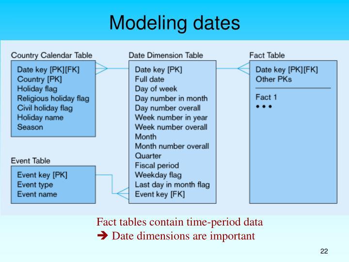 Modeling dates