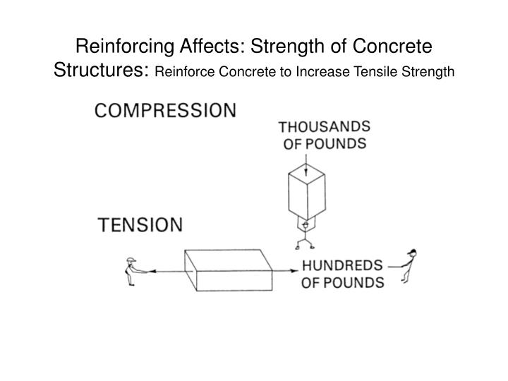 Reinforcing Affects: Strength of Concrete Structures: