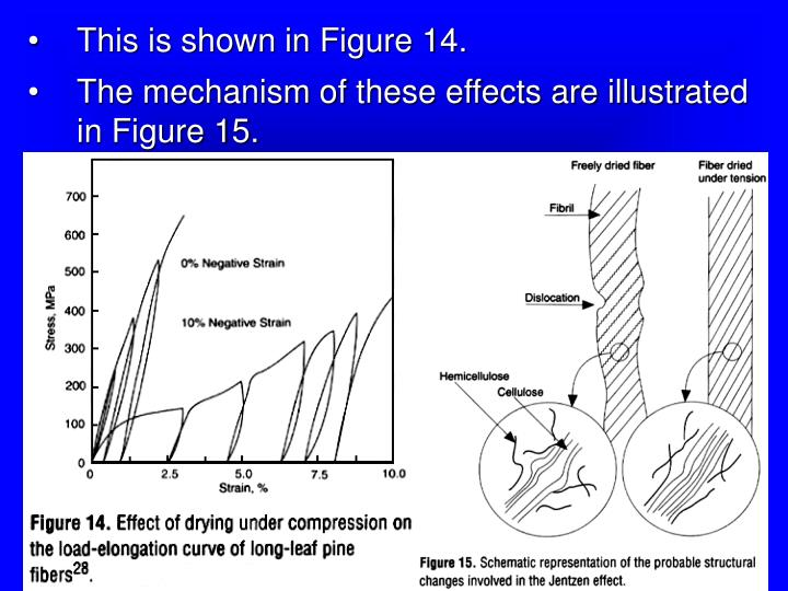 This is shown in Figure 14.