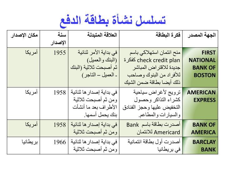 تسلسل نشأة بطاقة الدفع
