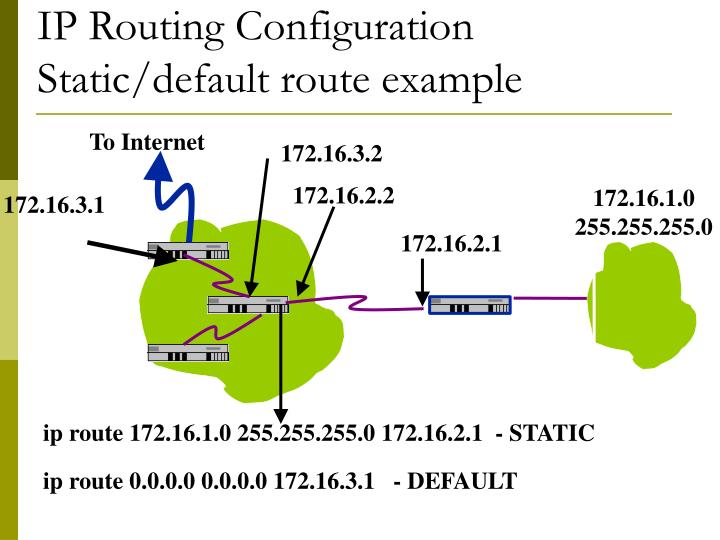 ip route 172.16.1.0 255.255.255.0 172.16.2.1  - STATIC